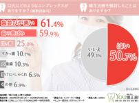 【1,039人の女性の口元事情調査】目立つと不安の矯正治療もマスクの下なら気にならない!今こそ矯正治療を始める絶好のチャンス!?